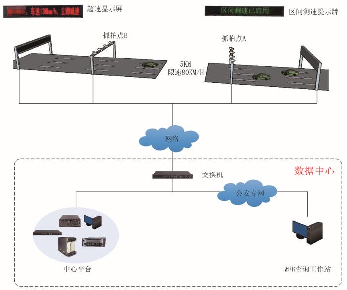 区间测速系统结构.png